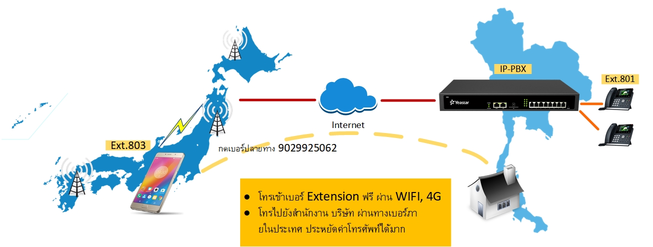 voip remote extension โทรฟรี
