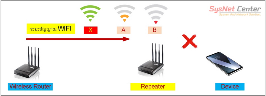 wifi repeater wireless extender