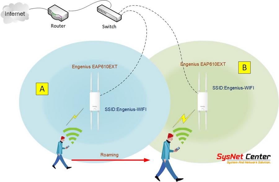 wifi roaming