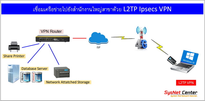windows10 l2tp ipsec vpn