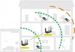 ขยายสัญญาณ WIFI ให้ครอบคลุมในบ้านง่ายๆด้วย WIFI-MESH