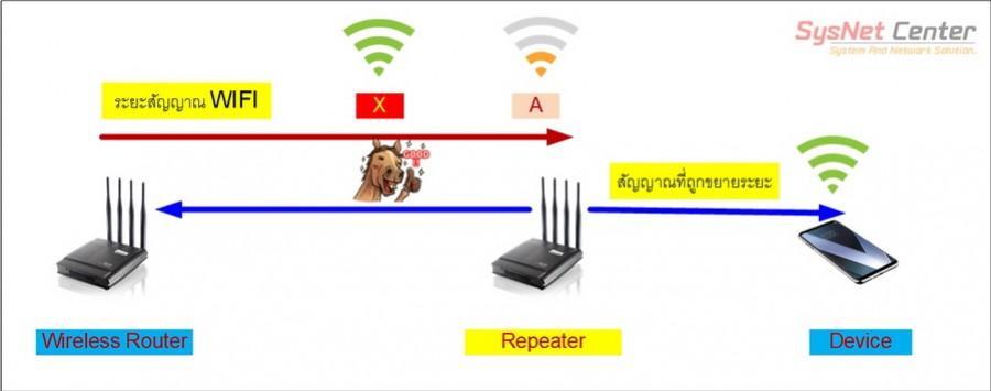 การออกแบบ WIFI Repeater เพื่อขยายสัญญาณ WIFI ให้ไกลขึ้น